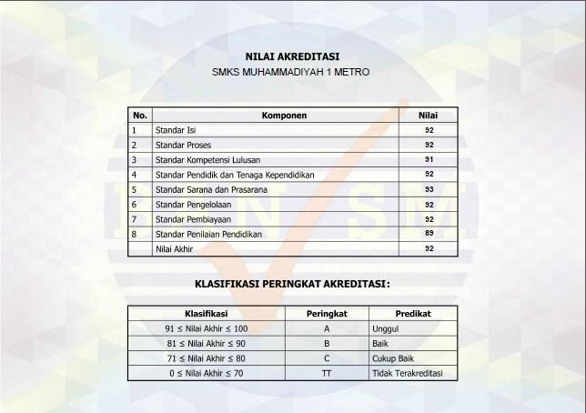 sertifikat Akreditasi Sekolah back